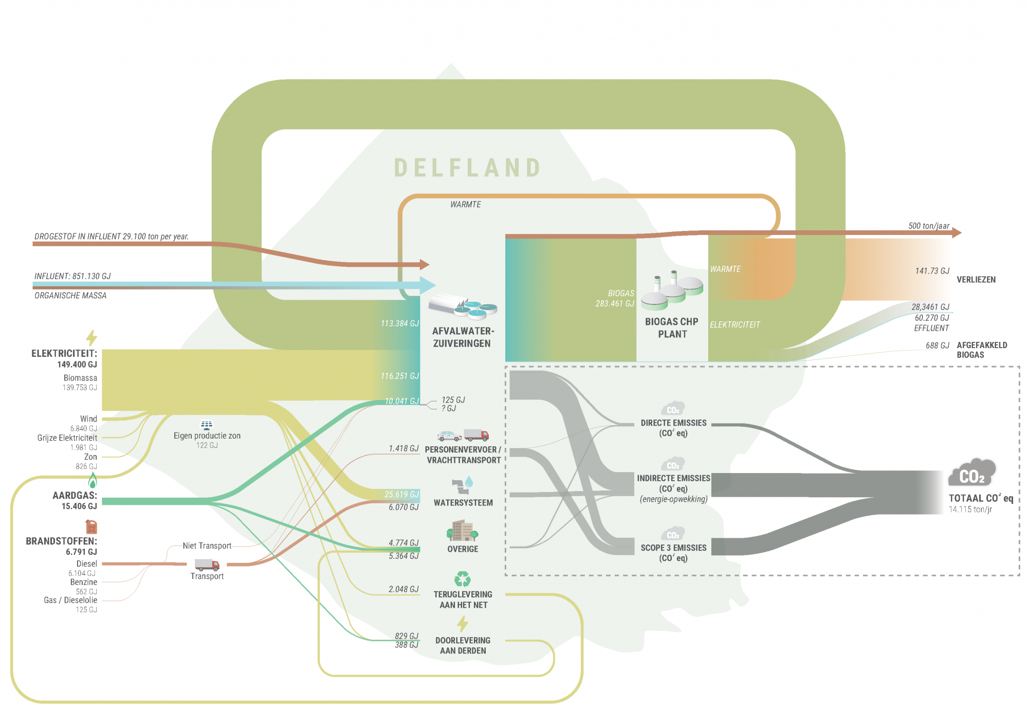 Delfland Water Board's waste streams include 14,115 tons of carbon emissions a year.