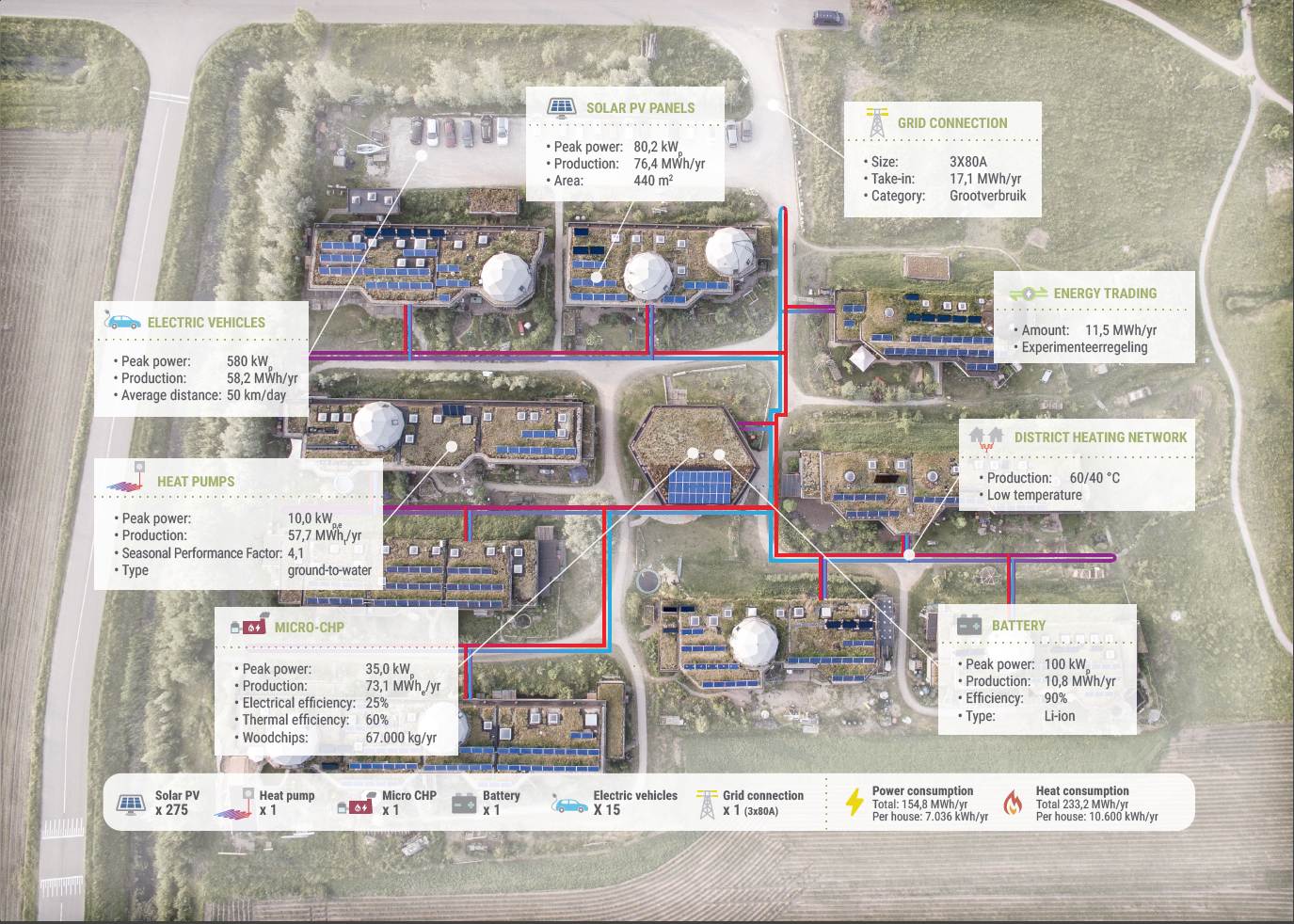 An optimized SIDE System solution for the ecovillage of Aardehuizen could be nearly completely self-sufficient and cheaper in the long run than conventional solutions.