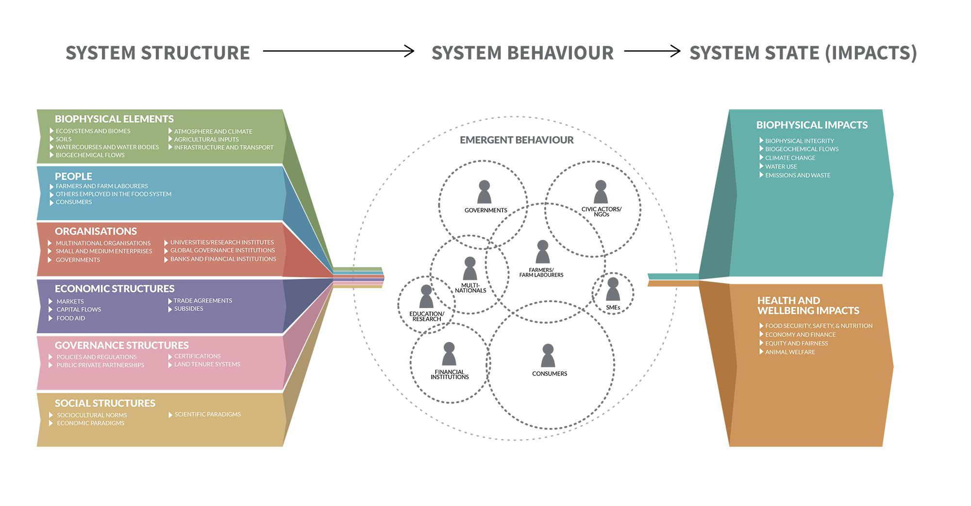 GlobalFoodSystem4
