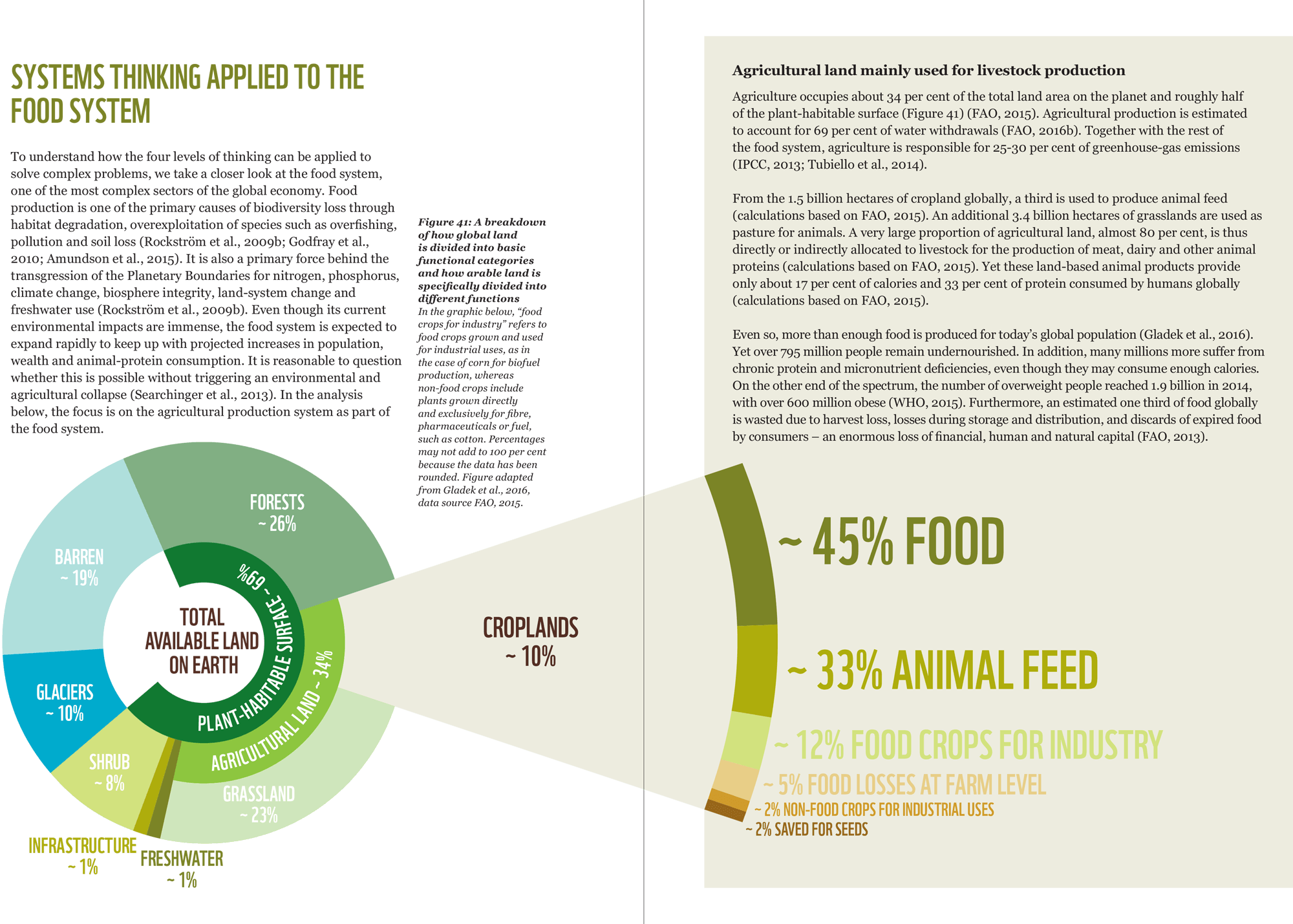 Food production is highlighted in the report as one of the primary causes of biodiversity loss. Metabolic outlined how a systems approach can help identify levers for change that address endemic unsustainable mechanisms in the system.