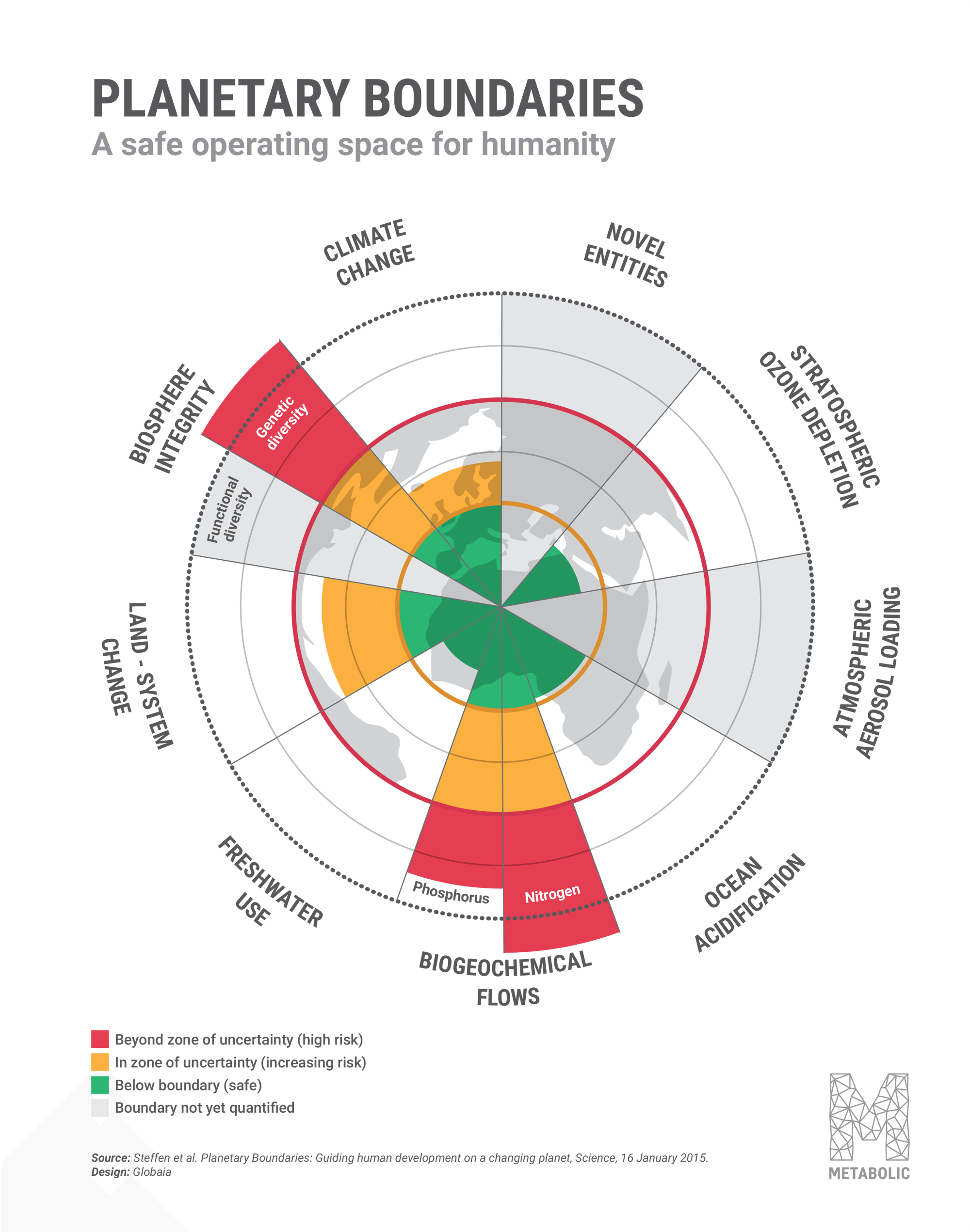 Planetary_Boundaries