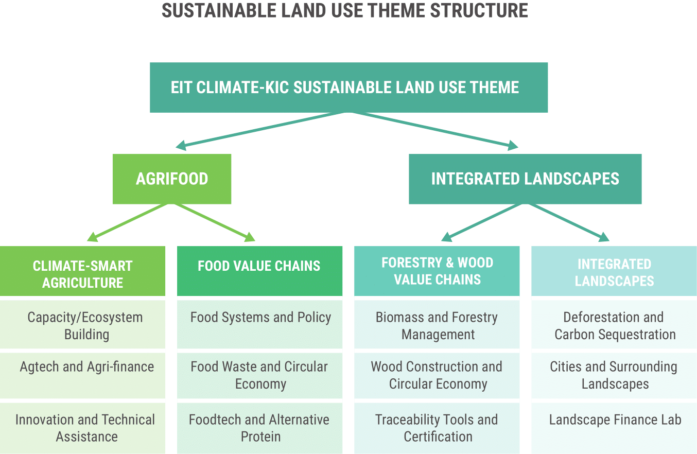 This is EIT Climate-KIC's division of topics among the different focal areas in the SLU theme. This breakdown has advantages, but risks sectioning areas off as silos.