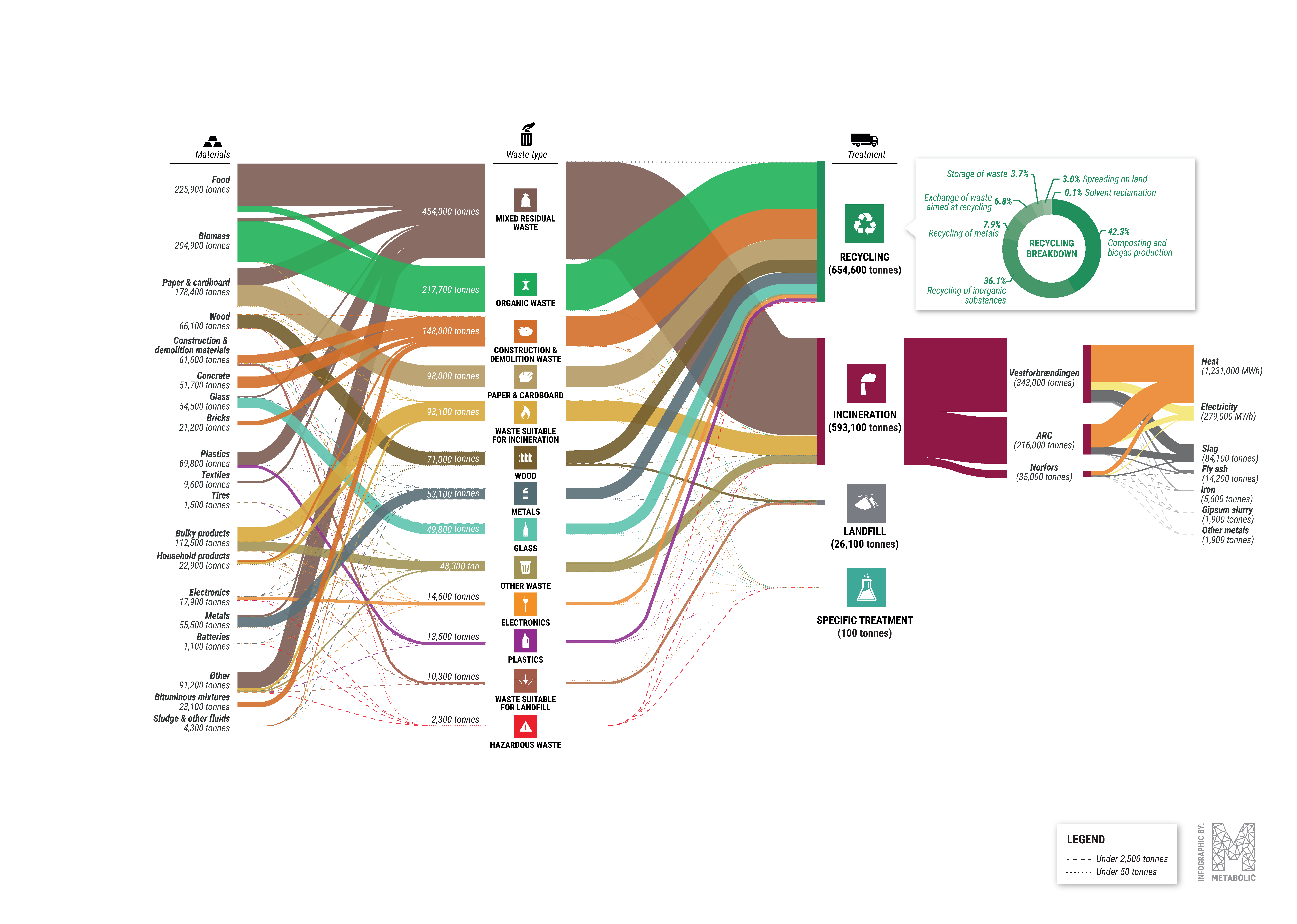 Sankey diagram of waste streams from households in the Capital Region. 2016, tonnes.