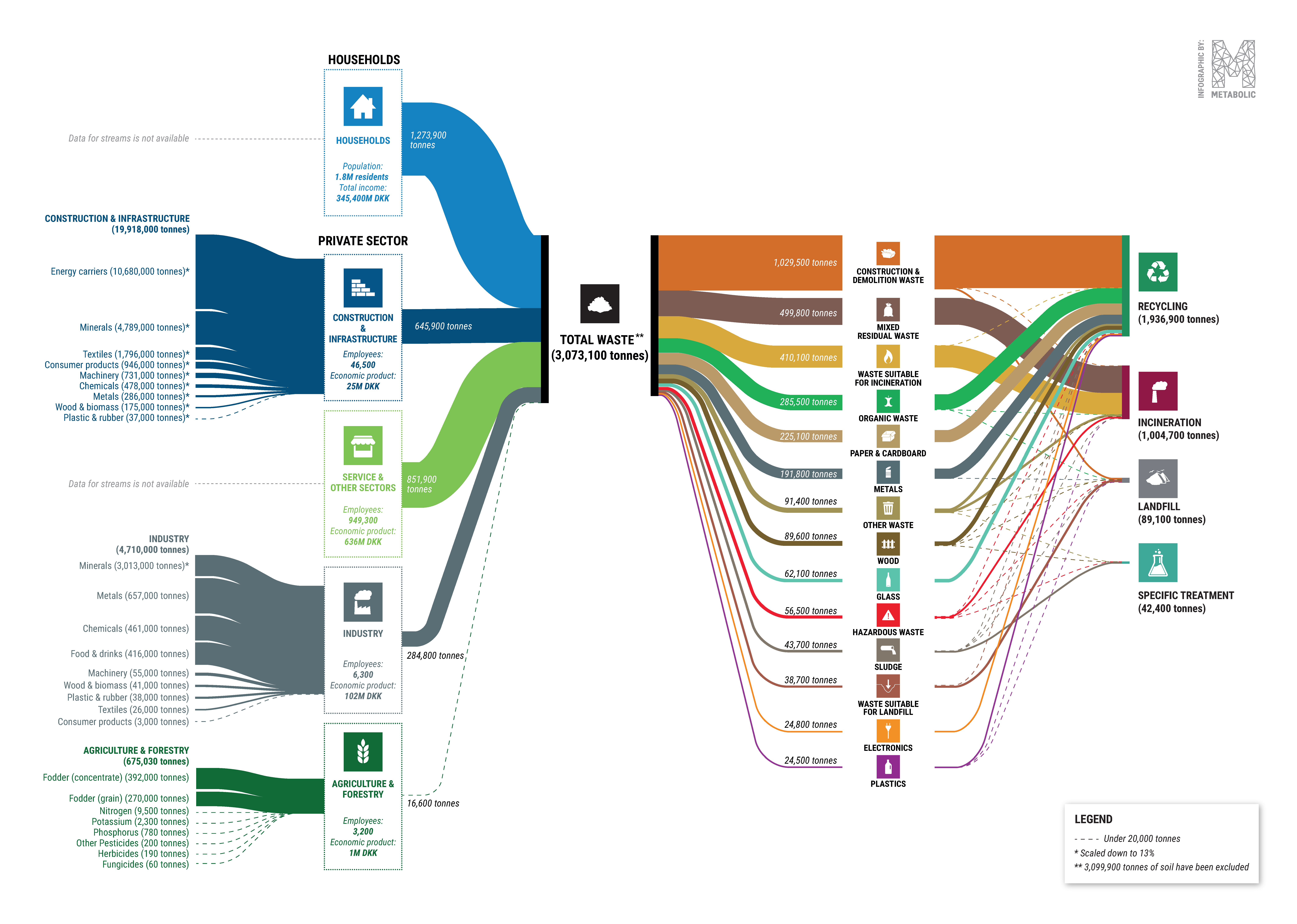 Sankey diagram of waste streams in the Capital Region and inlet streams for construction, industry and agriculture. 2016, tonnes.