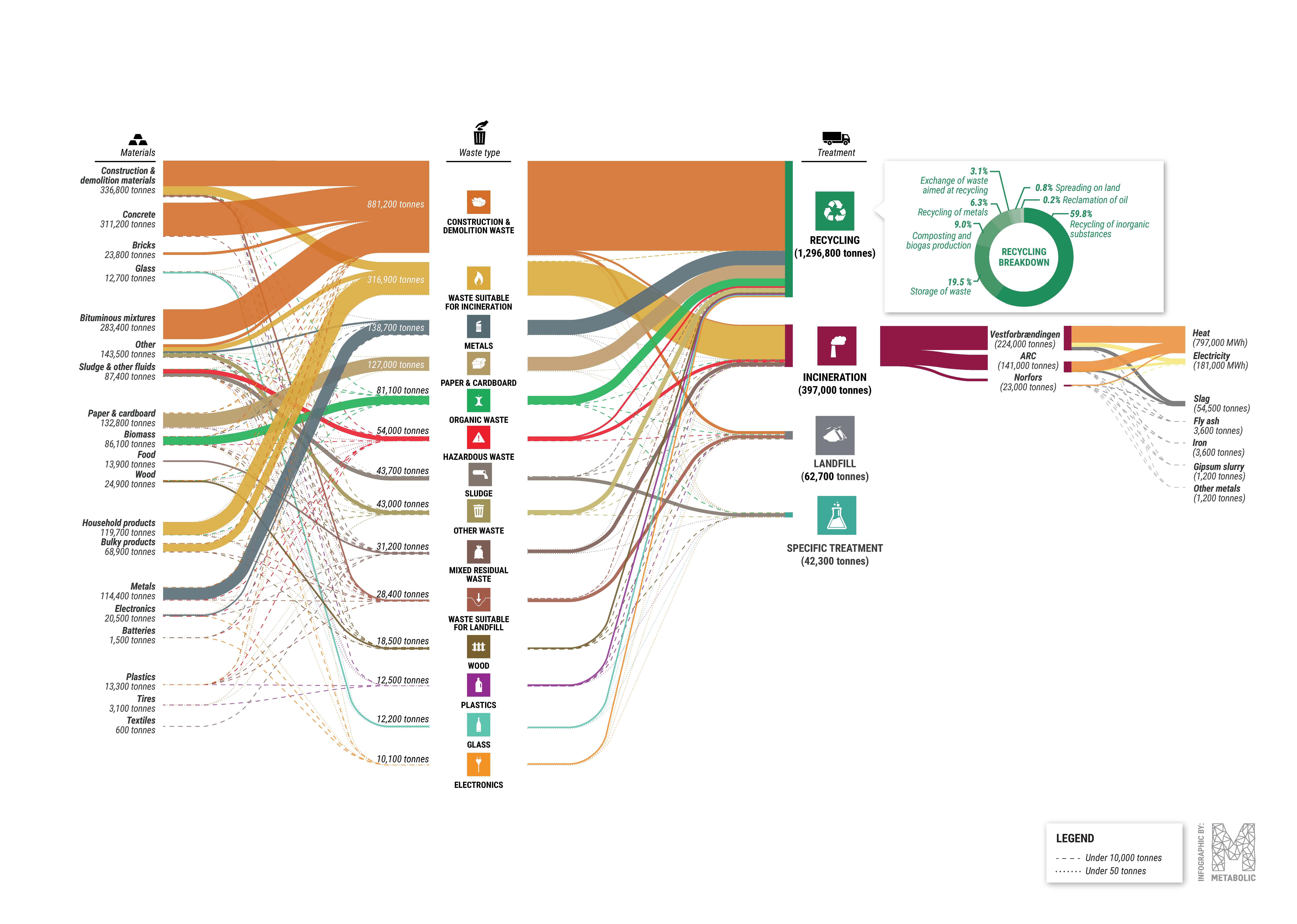 Sankey diagram of waste streams from businesses in the Capital Region. 2016, tonnes