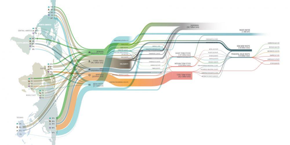 Global Material Flows_2014